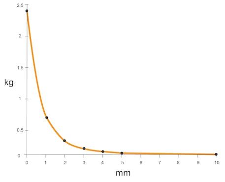 Diagrama de fuerza de sujeción del artículo S-10-05-N