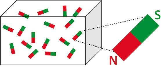 links: ferromagnetisch materiaal rechts: elementair magneetje