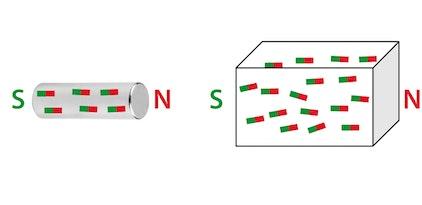a sinistra: magnete permanente a destra: materiale ferromagnetico
