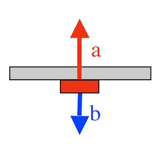 a = Magnetic adhesive force b = Holding strength