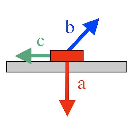 a = Magnethaftkraft b = Lastkraft c = Reibungskraft