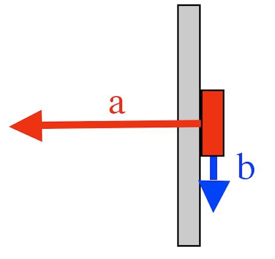 a = Magnethaftkraft b = maximale Lastkraft