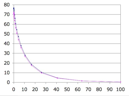 x axis= distance [mm]