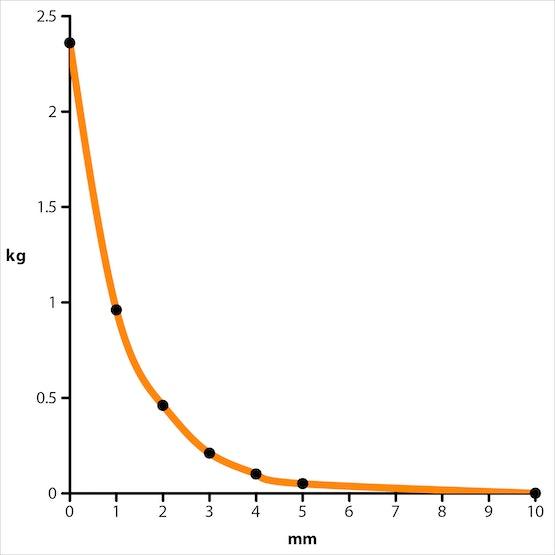 Adhesion diagram of article S-10-05-N