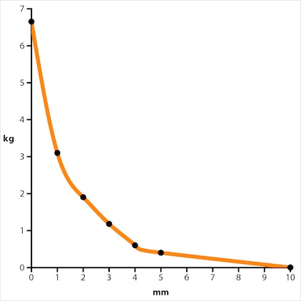 Adhesive force curve of