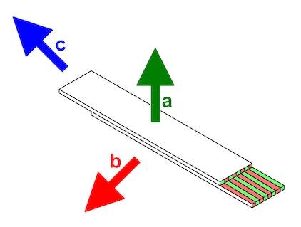 a = forza di attrazione magnetica b = forza peso obliqua alle strisce di magnetizzazione c = forza peso parallela alle strisce di magnetizzazione