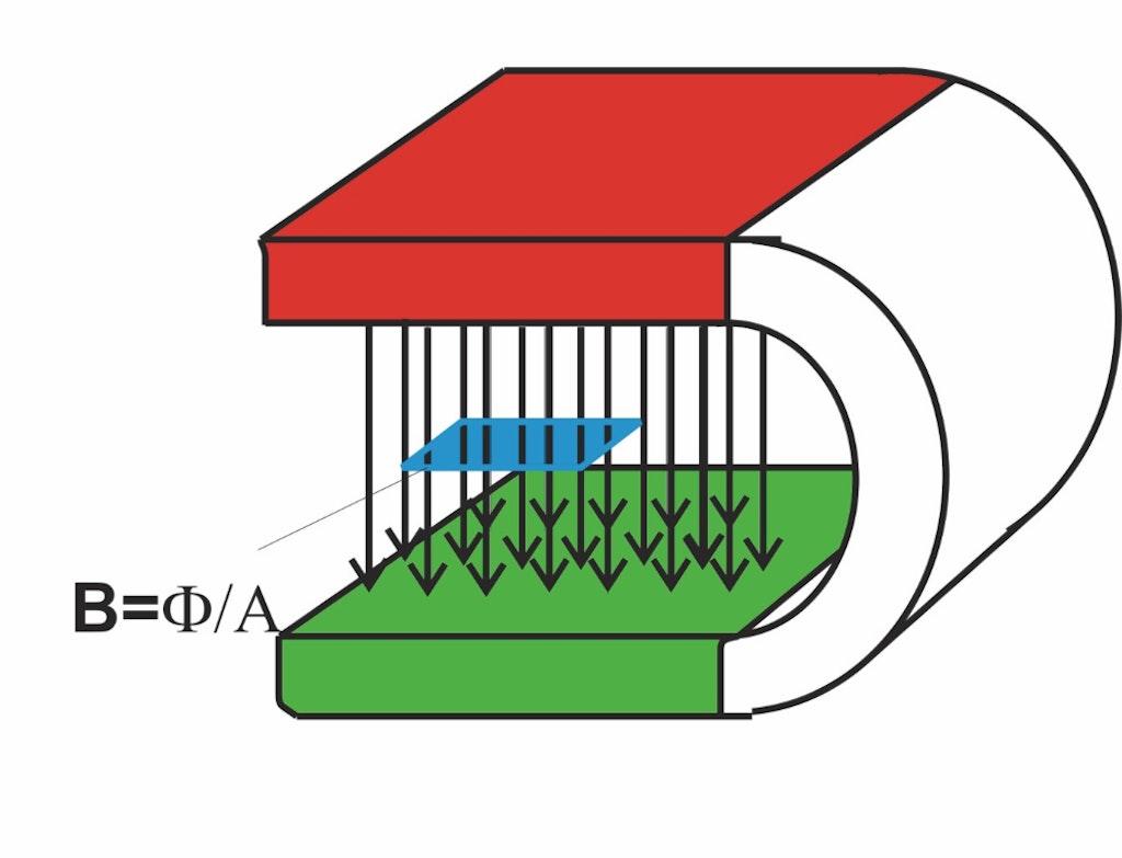 was bedeutet 39 magnetfeld 39 39 magnetischer fluss. Black Bedroom Furniture Sets. Home Design Ideas