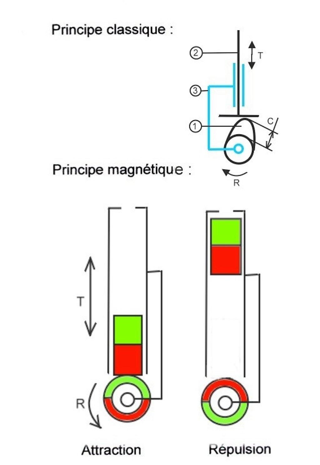 Dauermagneten