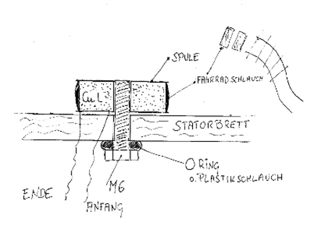 Detailsicht einer einzelnen Spule