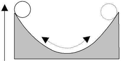 Badén de gravedad. En el eje Y la altura de la esfera o la energía potencial.