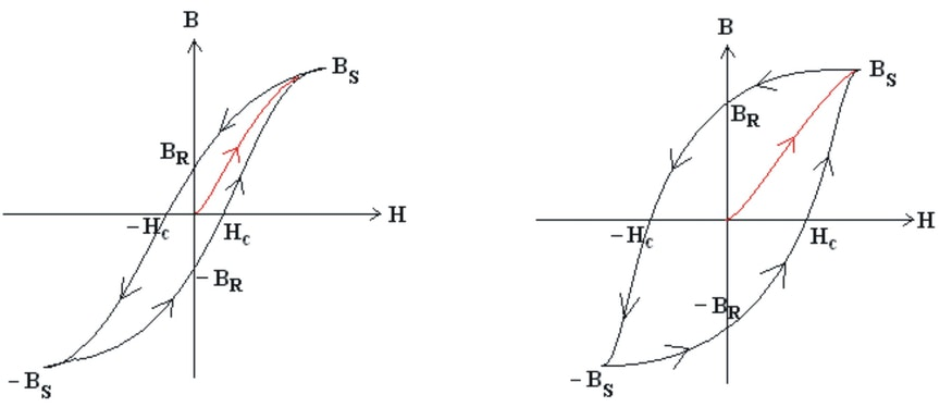 Abbildung Hysteresekurve