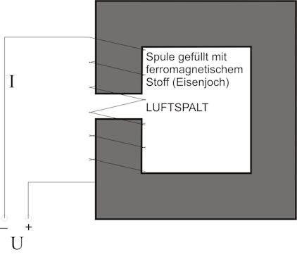 Abbildung Luftspalt im Eisenkern eines Elektromagneten