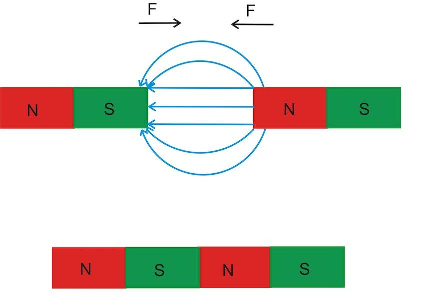 Gezeigt sind oben zwei Permanentmagnete, die sich mit zwei verschiedenen Polen gegenüberstehen. Die Feldlinien laufen dann vom Nordpol des einen Magneten zum Südpol des anderen Magneten (und im Material weiter). Entlang dieser Feldlinien wirkt eine Kraft F, die versucht, beide Magnete aneinander anzunähern. Die magnetischen Feldlinien symbolisieren einen magnetischen Fluss und damit magnetische Energie zwischen den beiden Permanentmagneten. Berühren sich die beiden Magnete, so ist die Energie dieses Feldes zwischen beiden Magneten minimiert. Kräfte wirken in der Physik grundsätzlich in Richtung eines energetischen Minimums.