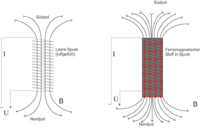 magnetische polarisation magnetpolarisation. Black Bedroom Furniture Sets. Home Design Ideas