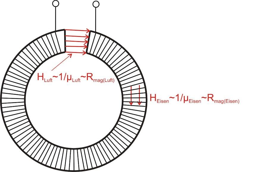 Eine lange ringförmige Spule mit einem Eisenkern stellt einen magnetischen Widerstand dar. Ein Luftspalt bildet ebenso einen magnetischen Widerstand. Da die magnetische Permeabilität der Luft wesentlich kleiner ist als die Permeabilität des Eisens, ist der magnetische Widerstand des Luftspaltes grösser als der Widerstand des Eisenkerns. Wird der Luftspalt kleiner gemacht, sinkt der Widerstand des Luftspaltes.
