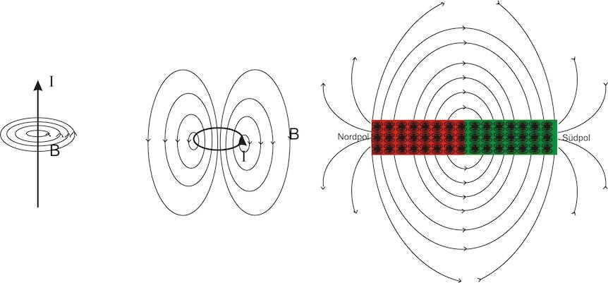 magnetismus was ist das magnet knowhow supermagnete. Black Bedroom Furniture Sets. Home Design Ideas