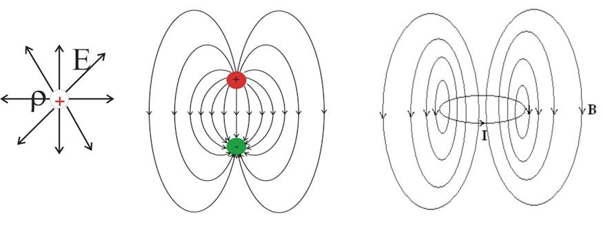 Die Abbildung zeigt einen elektrischen Monopol. Er ist gemäß der Maxwellgleichungen die Quelle des elektrischen Feldes. Die Feldlinien verlaufen von der Ladung weg (bei neg. Ladungen auf diese zu) wie die Stacheln eines Igels. In der Mitte ist ein elektrischer Dipol gezeigt. Rechts ist das Magnetfeld einer stromdurchflossenen Leiterschleife zu sehen. Auch ein einzelner Elektronenspin, also ein sogenannter Elementarmagnet, hat diese Form des Magnetfeldes. Aus den Maxwellgleichungen folgt, dass diese Form des Magnetfeldes die einfachstmögliche Form ist. Sie gleicht von außen dem Feld des elektrischen Dipols. Deshalb spricht man auch davon, dass das Magnetfeld ein Dipolfeld ist. Komplizierte Stromverteilungen haben auch Feldanteile höherer Ordnung. Es gibt jedoch keinen magnetischen Monopol.