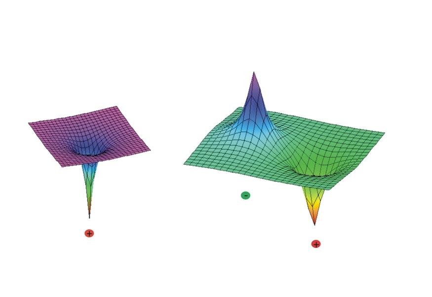 Die Abbildung zeigt die Amplitude elektrischer Felder in der Ebene der Ladungen. Die gezeigten Flächen sind dabei dreidimensionale Darstellungen der Stärke des elektrischen Feldes in dieser Ebene und unterschiedlich von den direkten Darstellungen der Felder über Feldlinien wie in der letzten Abbildung gezeigt. Bei einer Darstellung der Feldlinien wird auch die Richtung der magnetischen Kräfte angezeigt. Hier dagegen sieht man links einen Graph für die Stärke eines elektrischen Monopolfeldes, das über die Farbdarstellung des 3D-Plots dargestellt wird. Das elektrische Feld ist am Ort der Ladung besonders groß und klingt dann mit dem Quadrat des Abstandes ab. Rechts ist ein elektrisches Dipolfeld zu sehen. Das Dipolfeld wird von zwei entgegengesetzten Ladungen erzeugt. Magnetische Felder sind immer Dipolfelder oder Felder höherer Ordnung, da es keine einzelnen magnetischen Ladungen gibt.