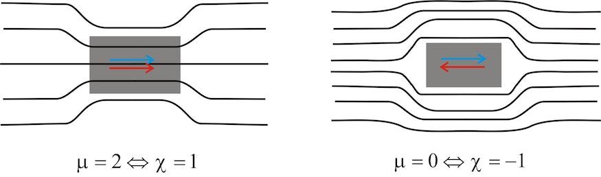 """Die Abbildung zeigt den Verlauf der Feldlinien des Magnetfeldes H in Gegenwart eines para- bzw. ferromagnetisches Materials (μ =2,χ=1) (links) und in Gegenwart eines Supraleiters mit (μ =0, χ =-1) (rechts). Dabei ist das ursprünglich einfallende Feld als blauer Pfeil eingezeichnet und die Magnetisierung als roter Pfeil. In einem ferromagnetischen Material ist die Magnetisierung positiv und damit dem ursprünglichen Feld gleichgerichtet. Dies ist immer der Fall, wenn χ > 0, das Material also das Magnetfeld in gleicher Richtung """"aufnimmt"""" und damit verstärkt. In einem Diamagneten dagegen ist die Magnetisierung dem einfallenden Feld gerade entgegengerichtet. Das aufgenommene Feld ist negativ und damit χ < 0. Während die positive Feldverstärkung sogar ein Vielfaches grösser sein kann als das einfallende Feld ist die negative Abschwächung maximal bis zur vollständigen Kompensation des Feldes möglich. Diese vollständige Kompensation tritt in Supraleitern auf. Für den Supraleiter gilt χ = -1. Somit μ = 0. Der Supraleiter lässt also gar kein Feld durch. Ein Supraleiter ist demnach ein """"perfekter Diamagnet""""."""