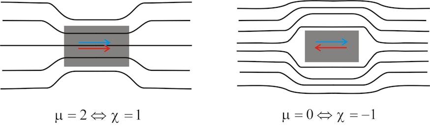 """Die Abbildung zeigt den Verlauf der Feldlinien des Magnetfeldes H durch ein para- bzw. ferromagnetisches Material (μ =2,χ=1) (links) und um einen Supraleiter mit (μ =0, χ =-1) herum (rechts). Dabei ist das ursprünglich einfallende Feld als blauer Pfeil eingezeichnet und die Magnetisierung als roter Pfeil. In einem ferromagnetischen Material ist die Magnetisierung positiv und damit dem ursprünglichen Feld gleichgerichtet. Dies ist immer der Fall, wenn χ > 0, das Material also das Magnetfeld in gleicher Richtung """"aufnimmt"""" und damit verstärkt. In einem Diamagneten dagegen ist die Magnetisierung dem einfallenden Feld gerade entgegengerichtet. Das aufgenommene Feld ist negativ und damit χ < 0. Während die positive Feldverstärkung sogar ein Vielfaches größer sein kann als das einfallende Feld ist die negative Abschwächung maximal bis zur vollständigen Kompensation des Feldes möglich. Diese vollständige Kompensation tritt in Supraleitern auf. Für den Supraleiter gilt χ = -1. Somit μ = 0. Der Supraleiter lässt also gar kein Feld durch. Ein Supraleiter ist demnach ein """"perfekter Diamagnet""""."""