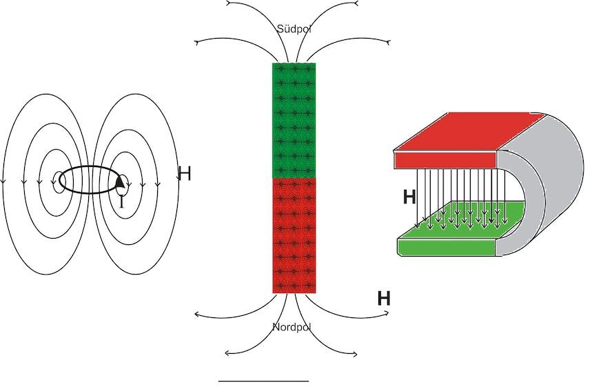 Eine stromdurchflossene Leiterschleife (linke Abbildung) erzeugt ein Magnetfeld. Die Grösse dieses Magnetfeldes wird durch das magnetische Moment bemessen. In einem ferromagnetischen Material (mitte) befinden sich zahlreiche magnetische Momente. Wenn diese alle parallel ausgerichtet sind, so entsteht ein Permanentmagnet. Der Permanentmagnet hat ein Magnetfeld, welches identisch ist zum Magnetfeld einer Spule. Im gezeigten Bild sind nur einige Feldlinien schematisch angedeutet. Permanentmagnete können in verschiedensten Formen erzeugt werden. Auf der rechten Seite ist ein Hufeisenmagnet gezeigt. Beim Hufeisenmagnet stehen sich Nord- und Südpol gegenüber. Da die magnetischen Feldlinien als Ganzes immer geschlossen sind, verlaufen sie vom Nord- zum Südpol und dann im Material wieder zurück zum Nordpol. Im Luftraum des Hufeisenmagneten erhält man dadurch ein homogenes Magnetfeld mit parallel laufenden Feldlinien zwischen den Polen.