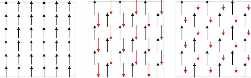 Links ist die Ausrichtung der atomaren Spins innerhalb eines Weißschen Bezirks eines Ferromagneten gezeigt. Alle Spins sind parallel ausgerichtet. In der Mitte ist die Situation in einem Antiferromagneten zu sehen. Es gibt zwei antiparallel ausgerichtete Untergitter. In einem Ferrimagneten (rechts) sind die magnetischen Momente der Spins des einen Untergitters wesentlich schwächer als die Spins des anderen Untergitters.