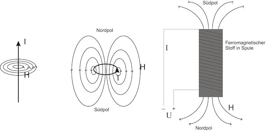 was ist ein elektromagnet magnet knowhow supermagnete. Black Bedroom Furniture Sets. Home Design Ideas
