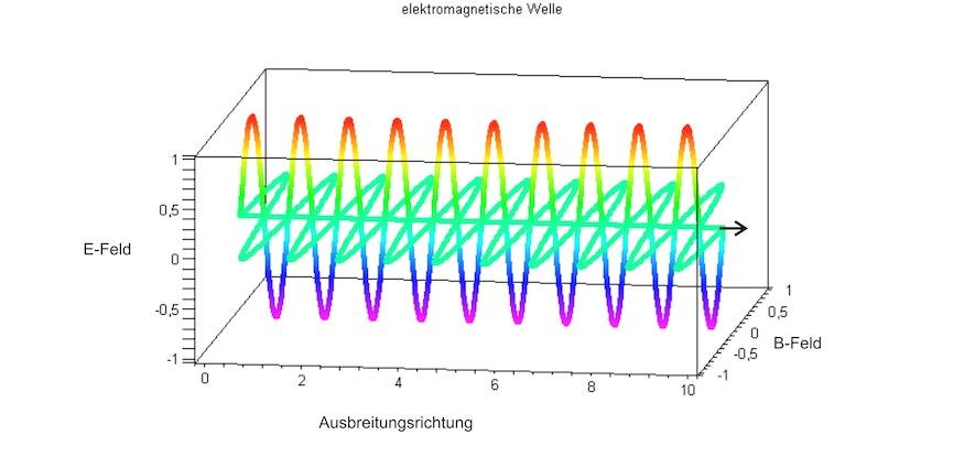 Abbildung zur Ausbreitung elektromagnetischer Wellen in einer Dimension