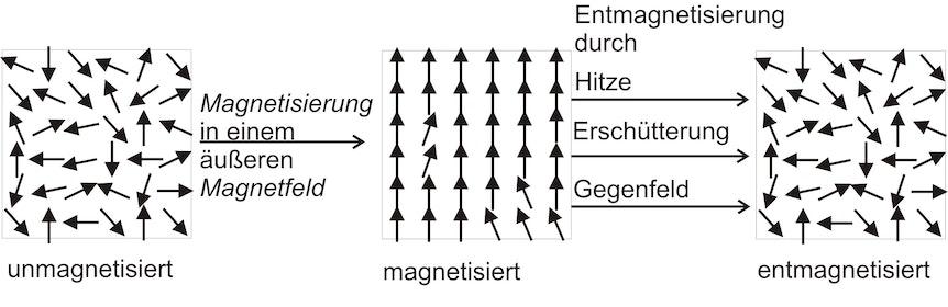 entmagnetisierung verlust der magnetisierung supermagnete. Black Bedroom Furniture Sets. Home Design Ideas
