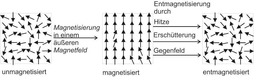 Abbildung zur Entmagnetisierung